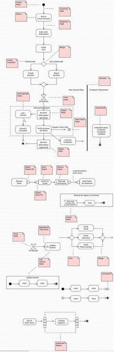 Uml Activity Diagram Example For An Online Grocery Store This