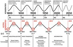 The astrological Kondratiev Cycle by Dr. Christof Niederwieser