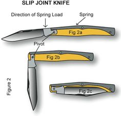 Slip Joint Knife____Understanding Bias Toward Closure and Knife Mechanisms