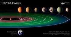 NASA has discovered 7 Earth-like planets orbiting a star just 40 light-years away - Alien UFO Sightings