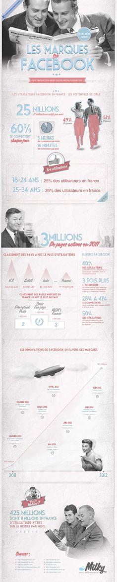 Les marques sur Facebook en France