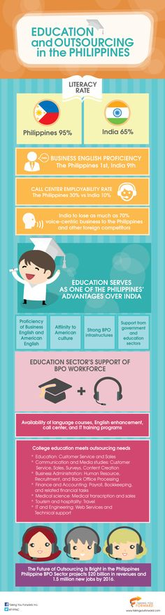 The Philippine BPO workforce may pale in comparison to India, but the former has the guts and the smarts to overtake the latter as the premier call center capital of the world. Literacy Rate, Philippines, Infographic, Education, Business, India, Infographics, Goa India, Store