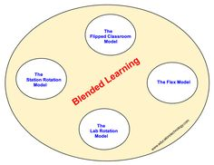 The Four Important Models of Blended Learning Teachers Should Know about ~ Educational Technology and Mobile Learning
