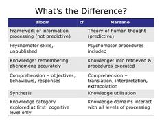 This is an interesting video if your school requires you to use MArzano's Taxonomy