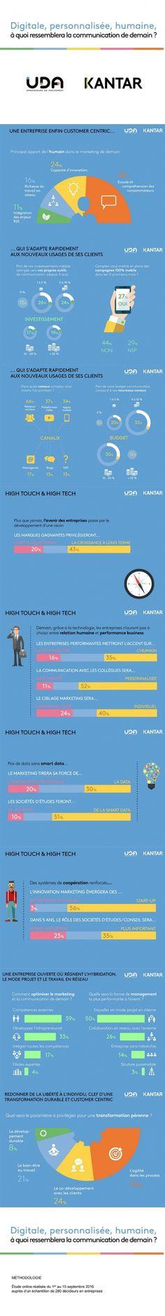 [Infographie] A quoi ressemblera la communication de demain ? - Etudes / Consumer Insight
