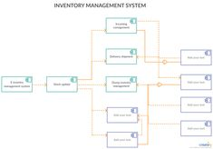 Component Diagram for Inventory Management System - You can edit this template and create your own diagram. Creately diagrams can be exported and added to Word, PPT (powerpoint), Excel, Visio or any other document. Data Flow Diagram, Class Diagram, System Architecture Diagram, Programming Patterns, State Diagram, Trailer Light Wiring, 3 Way Switch Wiring, Sequence Diagram, Activity Diagram