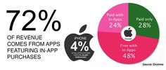 Why are we talking about freemium mobile apps today? Well, for a few reasons which are as follows: #apps #iphone