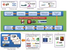 Continuous Integration & Delivery Pipeline, Continuous Delivery Pipeline, Devops, Orchestration, Automation, Infrastructure Provisioning, Co...