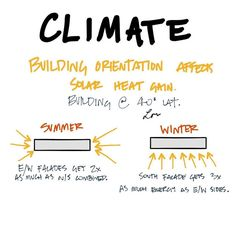Seasons affect sun angles affect solar heat gain. #AREsketches
