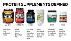 Different Types of Protein Supplements Follow us at shopproteinsupplements.com for more great protein supplements