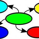 DOSSIER : Les cartes mentales… ou l'art de favoriser la réussite des élèves en se...