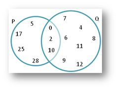 Set notation and theory venn diagrams and probability education worksheet on union and intersection using venn diagram will help us to practice various types of questions on venn diagram the set of questions are based ccuart Gallery