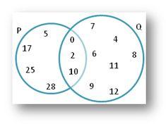 Finite math venn diagram practice problems math on my mind worksheet on union and intersection using venn diagram ccuart Choice Image