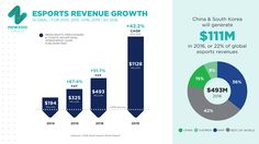 Newzoo: Esports revenues are on pace to grow 52% this year - https://plus.google.com/116875674070098654045/posts/Stqvrk3Ruc8