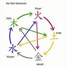 Perfect Die f nf Elemente im FengShui