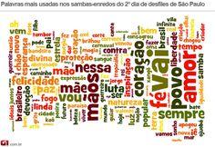 CARNAVAL - SÃO PAULO - 2013. Nuvem das Palavras mais usadas nos SAMBA-ENREDOS Carnaval Paulista. Foto: Editoria de Arte/G1.