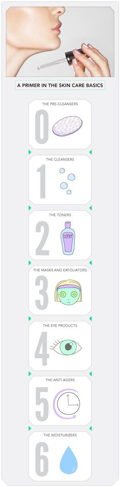 A Primer in the Skin Care Basics - Helpful for those starting out with a skincare regimen