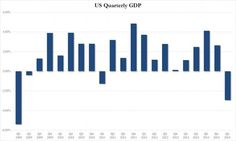 GDP for Q1 falls even lower to -2.9% after final revisions