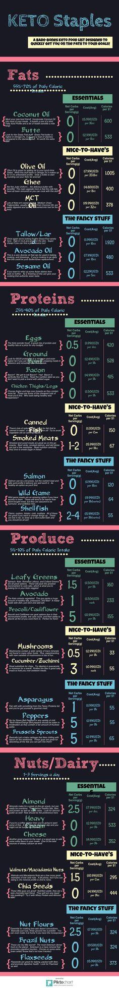 Keto Diet Shopping List | Piktochart Infographic Editor