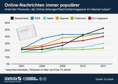 Deutschlands Medienportale erleben ein Hoch. Online Nachrichtel lesen wird in Deutschland immer beliebter. Quelle: statista (http://de.statista.com/themen/176/zeitung/infografik/763/konsum-von-online-nachrichten/)