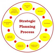 strategic Planning for NonProfit If you really like the article, take a moment to comment please!