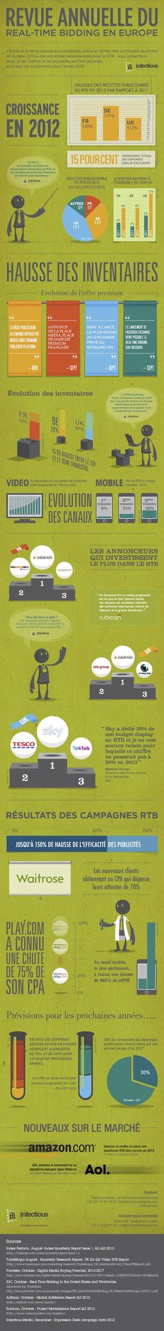 Real-Time Bidding in Europe 2012 | Infectious Media [Infographic]