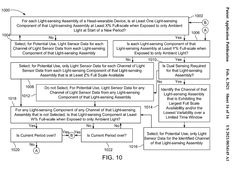 A patent application by Apple including flowcharts Control Flow, Control System, Wearable Device, Light Sensor, Decision Making, One Light, At Least, Apple