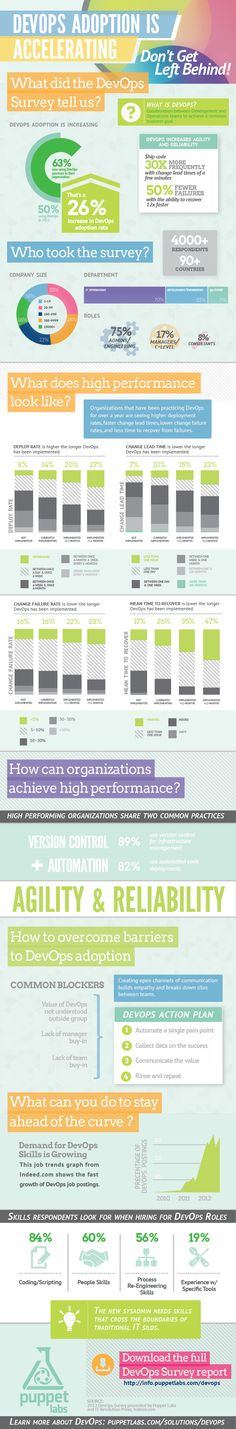 2013 State of DevOps [INFOGRAPHIC]
