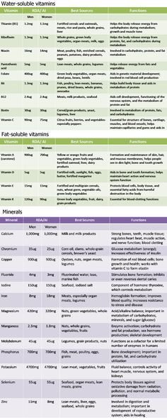 Your body needs vitamins and minerals to stay healthy. Vitamins and minerals help your body run efficiently. Therefore, it is essential to be knowledgeable about the role of nutrition. Health Diet, Health And Nutrition, Health And Wellness, Health Fitness, Health And Beauty, Muscle Nutrition, Health Care, Vitamin A, Mineral Chart