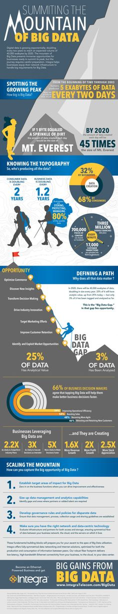 Summiting the mountain of Big Data #infografia #infographic #internet