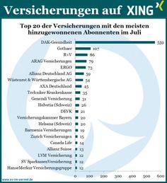Versicherungen auf Xing - Aktuelle Zahlen vom 1. August 2013 #Versicherung #Xing #Studie