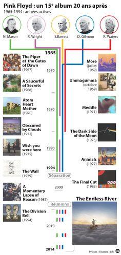 INFOGRAPHIE   Le premier album de Pink Floyd depuis 20 ans sort ce lundi / France Bleu