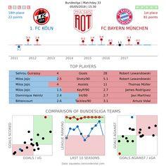 Vorschau: 1. FC Köln - FC Bayern München