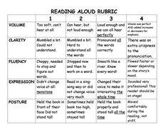 Reading Aloud Rubric - Mrs. Neff and Mr. Daniel's Second Grade