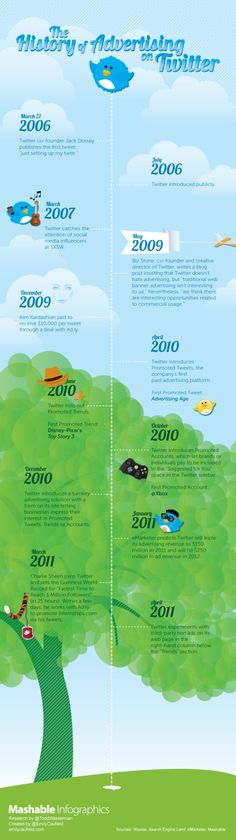 """""""The History of Advertising on Twitter"""" by Mashable #infographic"""