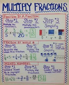 Idea Five-- I love this anchor chart on multiplying fractions. It offers step by step procedures on how to multiply fractions and pictures giving a visual. This would be great to use when just beginning to teach fractions to students. Math Charts, Math Anchor Charts, Clip Charts, Math Resources, Math Activities, Math Games, Fraction Activities, Fraction Games, Fraction Chart