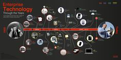 Enterprise Technology Through the Years