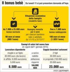 News: Inps, via alle richieste per il bonus bebè, 1000 euro