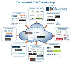The Industrial IoT: 56 Startups Transforming Factory Floors, Oil Fields, And Supply Chains