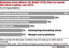 What Retailers Are Focusing On in 2016 - eMarketer