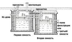 схема септика из бетонных колец Floor Plans, Diagram, How To Plan, Building, Wall, Life, Window, Cabin, Garden