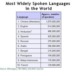 The Worlds Languages In Maps And Charts Aspects Of Language - What is the most widely spoken language in the world
