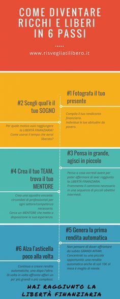 Come diventare ricchi e liberi in 6 passaggi E Motion, Motivational Thoughts, Financial Tips, How To Get Rich, Life Advice, Personal Branding, Problem Solving, Self Improvement, Personal Development