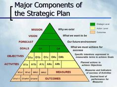 Strategic Planning Q. What is strategic planning? Strategic planning refers to a coordinated and systematic process for developing a plan for the overall course and direction of an organization … It Service Management, Change Management, Business Management, Project Management, Planning School, Goal Planning, Business Planning, Business Model, Business Tips