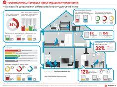Motorola Media Engagement