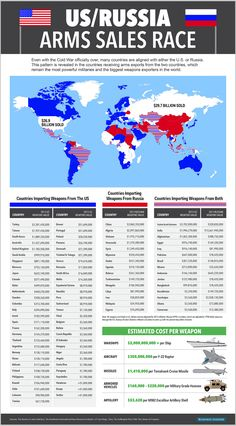 This table shows the two biggest manufacturers of arms. It doesn't show the top 25 or the amount China produces. It doesn't show that each of the 5 permanent seats on the UN Security Council are filled with the world's biggest arms manufacturing nations. How easily the UN is corrupted by that! Do you think a non-democratic body would vote against its own best interests?