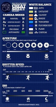 Great Photo Cheat Sheet @Eric Lee Lee smith