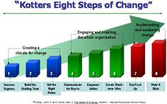 "John Paul Kotter (born 1947) is a professor at the Harvard Business School and author, who is regarded as an authority on leadership and change. In particular, he discusses how the best organizations actually ""do"" change. Kotter proposes an 8-step change model (Figure below) to assist organizations in successfully implementing change initiatives."