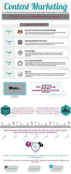 Infographie - vous disposez désormais de toutes les clés de succès pour réussir dans votre démarche de Content Marketing