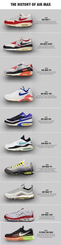 The history of Nike Air Max #nike #airmax